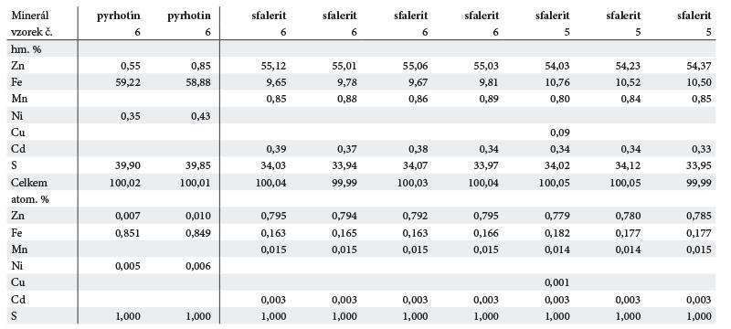 Tab. 4. Reprezentativní analýzy sfaleritu a pyrhotinu. Tab. 4. Reprezentative analyses of sphalerite and pyrrhotite.