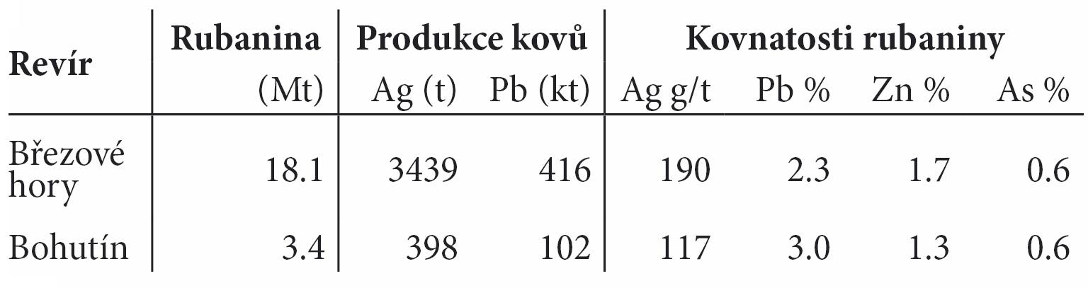 Tab. 1. Důlní produkce Březohorského a Bohutínského revíru, Bambas (1990) (Kovnatosti As jsou podle údajů úpravny). Tab. 1. The mine production of the Březové Hory – Bohutín district, Bambas (1990).