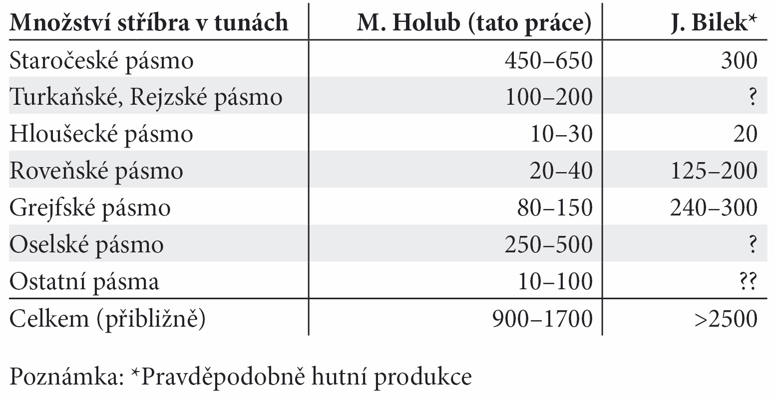 Tab. 2. Odhad množství stříbra obsaženého v rudě vytěžené z hlavních rudních pásem. Tab. 2. The estimation of the quantity of the silver obtained in the ore mined out from main ore zones.