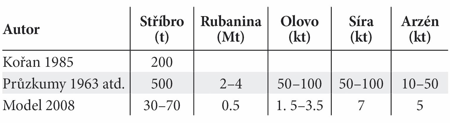 Tab. 3. Srovnání odhadů produkce stříbra, rubaniny, dalších kovů a škodlivin do roku 1420 (vytěžená rubanina obsahovala řádově obdobné množství zinku jako olova o dva řády menší množství kadmia). Tab. 3. The comparison of the production of silver, ore, other metals and pollutants produced until year 1420.