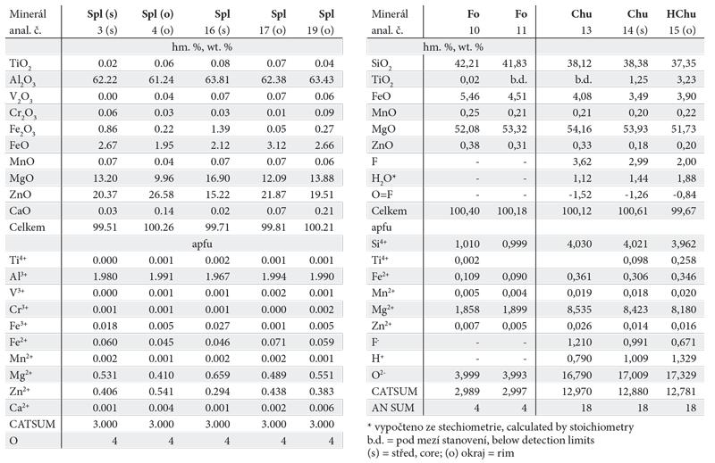 Tab. 1. Reprezentativní analýzy zinečnatého spinelu (Spl), forsteritu (Fp) a klinohumitu (Chu, H-Chu). Tab. 1. Reprezentative analyses of Zn-spinels (Spl), forsterite (Fo) and clinohumite (Chu, H-Chu).