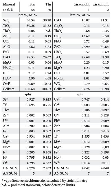Tab. 3. Reprezentativní analýzy titanitu (Ttn) a zirkonolitu. Tab. 3. Reprezentative analyses of titanite and zirconolite.