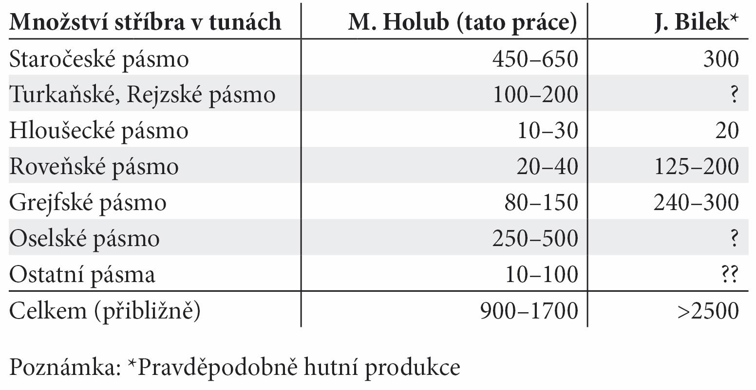 Tab. 2. Odhad množství stříbra obsaženého vrudě vytěžené z hlavních rudních pásem. Tab. 2. The estimation of the quantity of the silver obtained in the ore mined out from main ore zones.