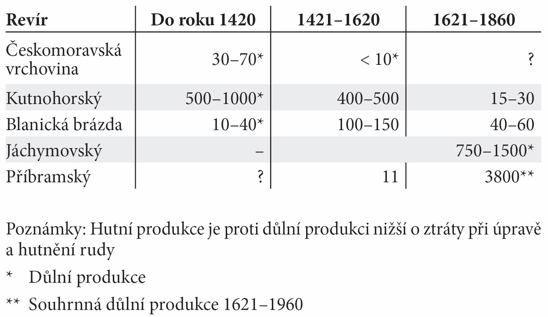 Tab. 5. Přehled důlní a hutní produkce stříbra po studovaných revírech (údaje vtunách kovu). Tab. 5. The summary of the mine and silver mil production in districts studied (in metric tons).