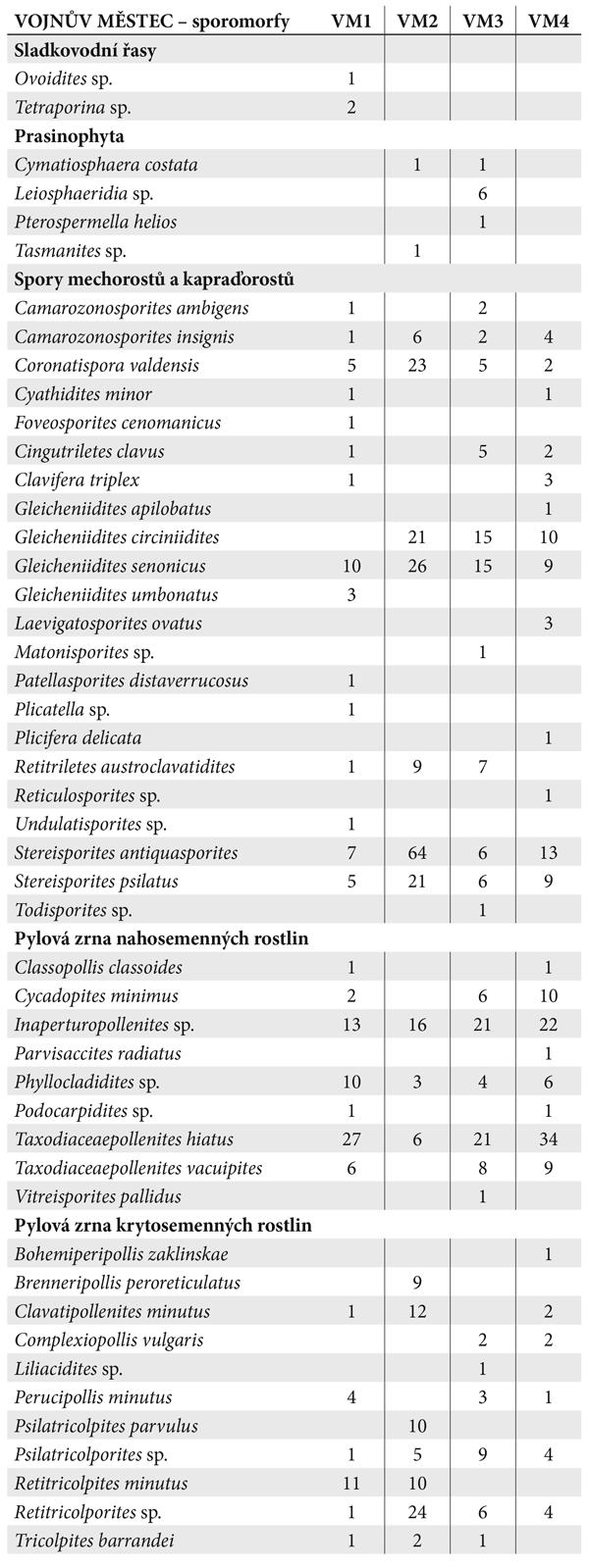 Tab. 2. Absolutní zastoupení rostlinných mikrofosílií na lokalitě u Vojnova Městce. Tab. 2. Absolute representation of the microfossils at the site near Vojnův Městec.