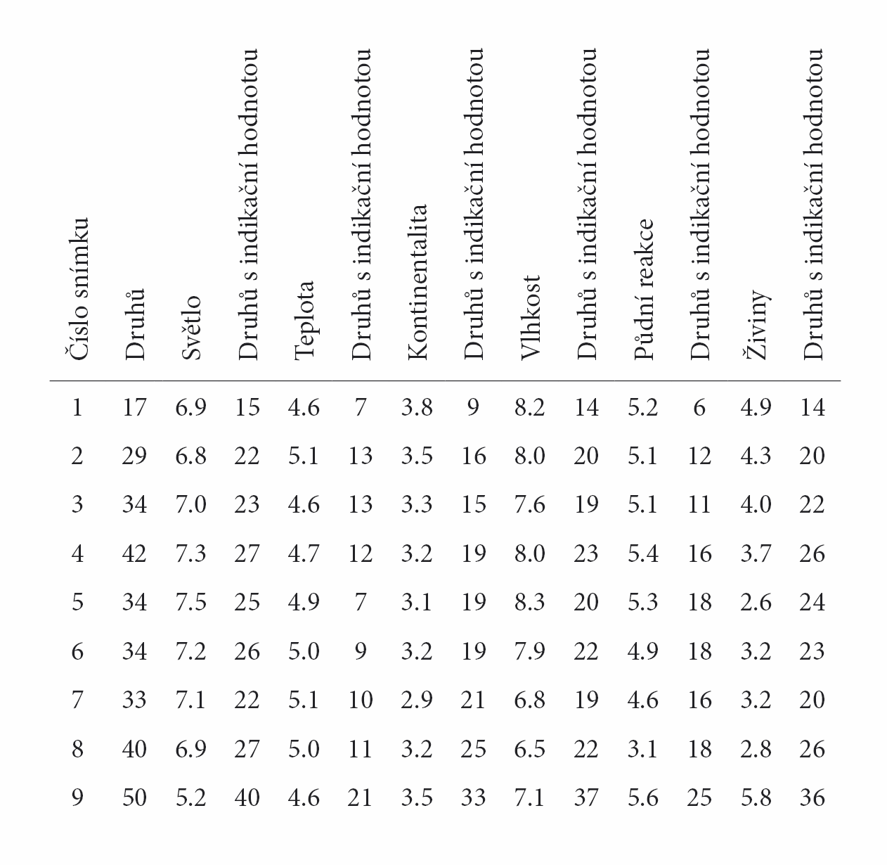 Tab. 2. Průměrné Ellenbergovy indikační hodnoty pro jednotlivé snímky zPR Olšina u Skleného. Tab. 2. Average Ellenberg indicator values for relevés from nature monument Olšina u Skleného.
